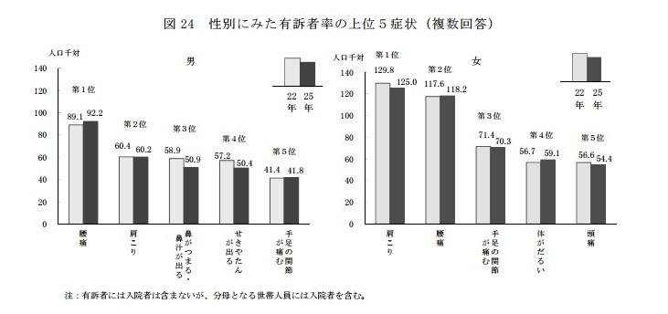 厚生労働省 平成25年度 国民生活基礎調査